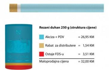 Iz FDS-a obratili se građanima povodom cijena duhanskih proizvoda
